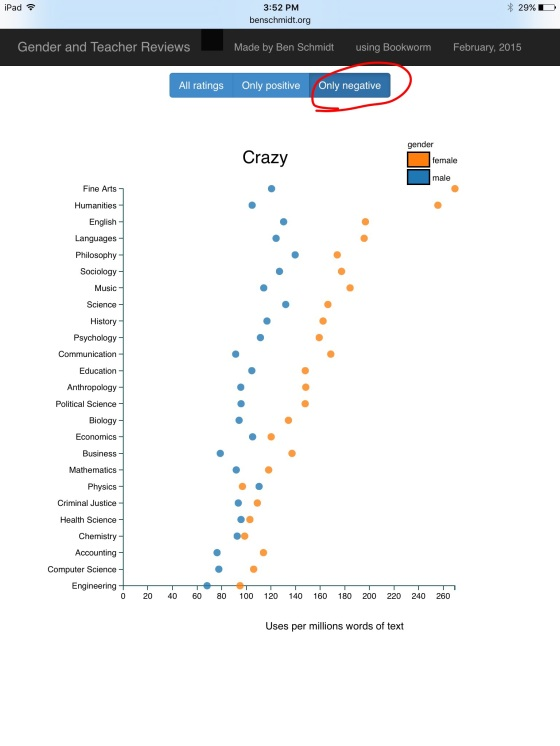 Gender differences in how students rate teachers as crazy in negative reviews